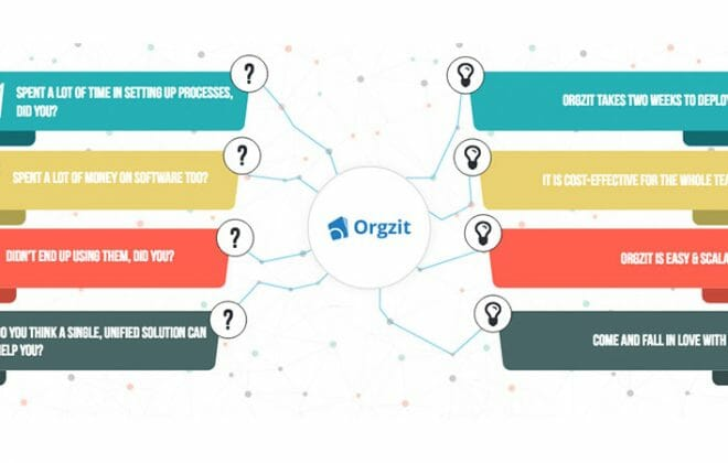 How-Technology-enabled-KPO-BPO-&-Why-Co-innovation-Will-Take-it-Forward-Orgzit