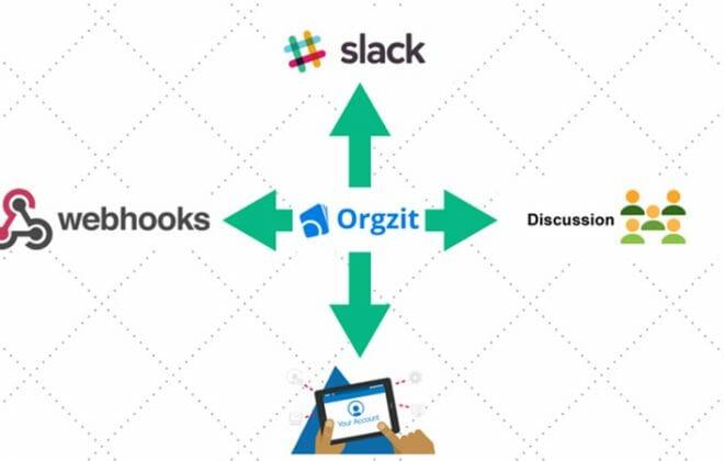 Orgzit-Features-That-Triple-Team-Productivity