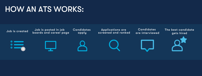working of an applicant tracking system