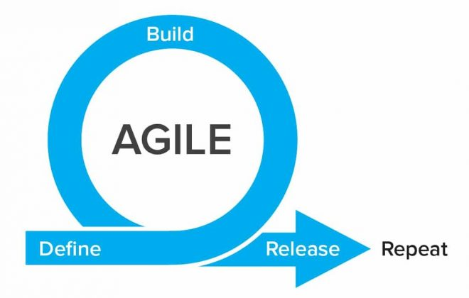 Agile for Remote Team Management
