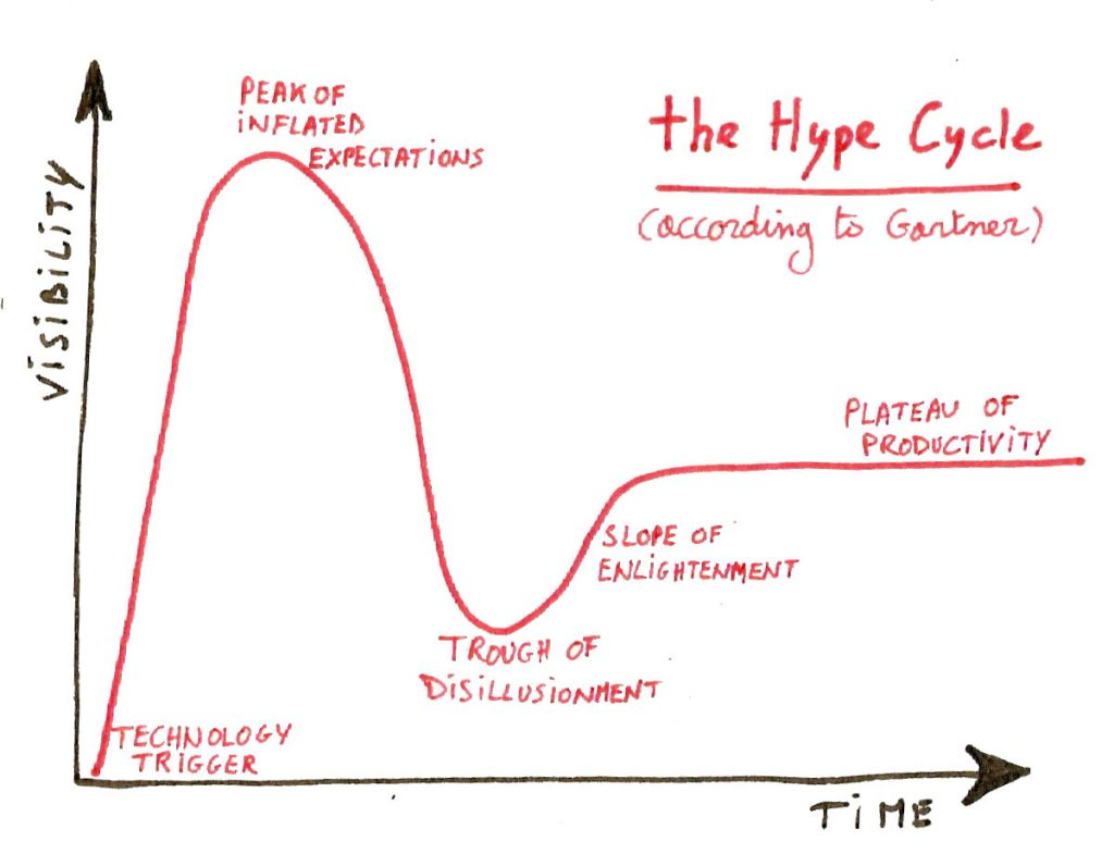 the hype cycle, most productive hours of the day